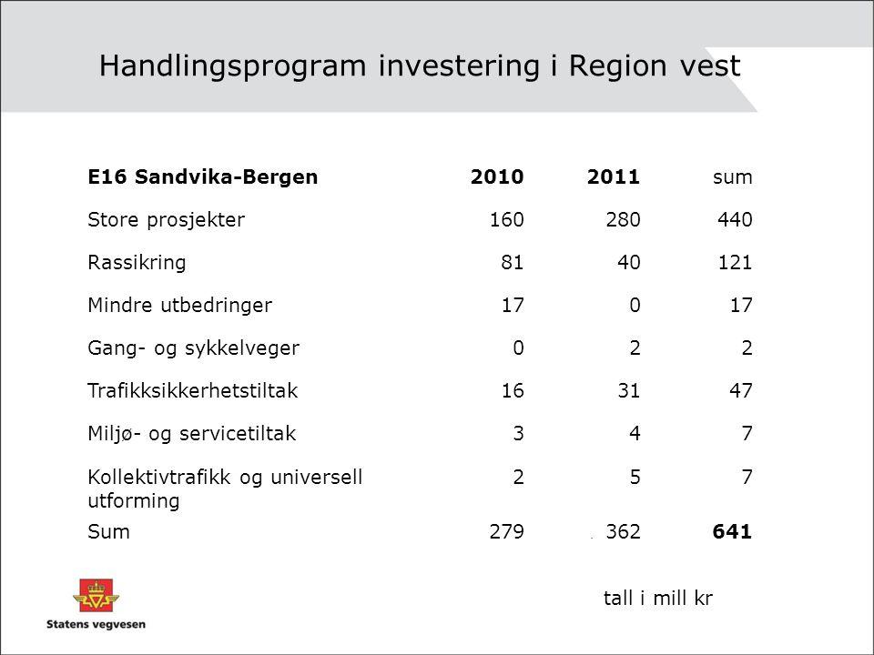 Handlingsprogram investering i Region vest. E16 Sandvika-Bergen20102011sum Store prosjekter160280440 Rassikring8140121 Mindre utbedringer170 Gang- og