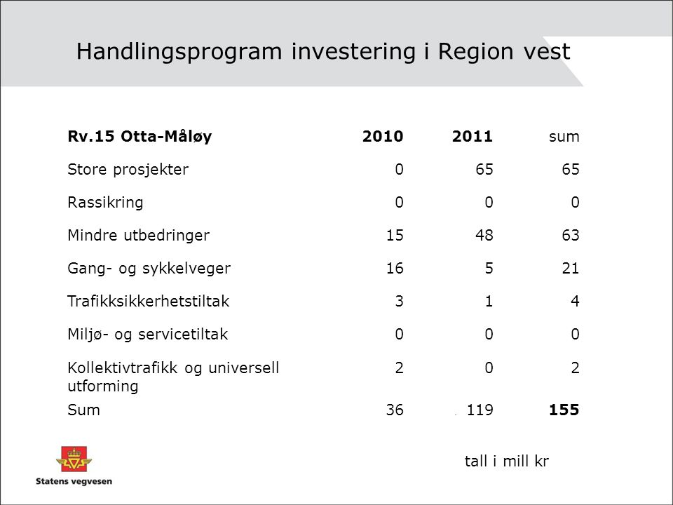 Handlingsprogram investering i Region vest. Rv.15 Otta-Måløy20102011sum Store prosjekter065 Rassikring000 Mindre utbedringer154863 Gang- og sykkelvege