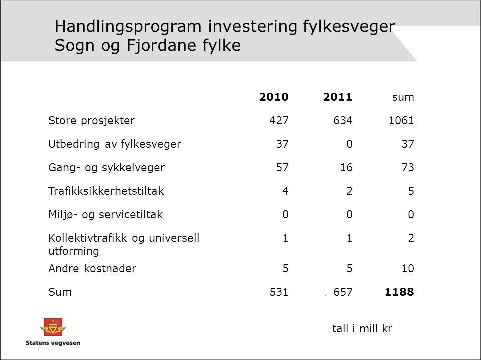 Handlingsprogram investering fylkesveger Sogn og Fjordane fylke. 20102011sum Store prosjekter4276341061 Utbedring av fylkesveger370 Gang- og sykkelveg