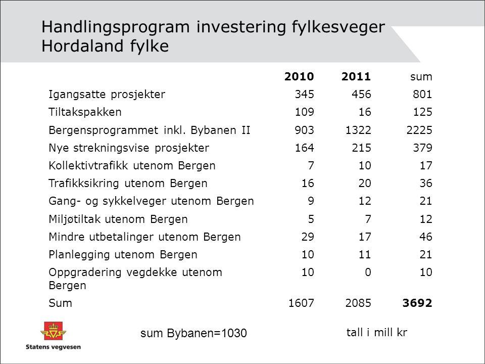 Handlingsprogram investering fylkesveger Hordaland fylke 20102011sum Igangsatte prosjekter345456801 Tiltakspakken10916125 Bergensprogrammet inkl. Byba