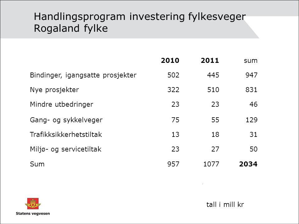 Handlingsprogram investering fylkesveger Rogaland fylke. 20102011sum Bindinger, igangsatte prosjekter502445947 Nye prosjekter322510831 Mindre utbedrin