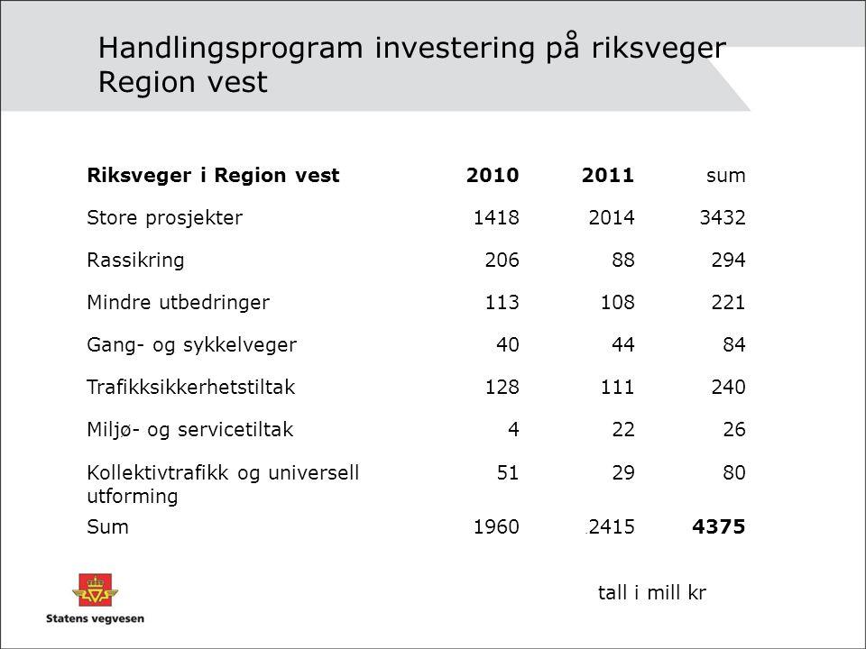 Handlingsprogram investering på riksveger Region vest. Riksveger i Region vest20102011sum Store prosjekter141820143432 Rassikring20688294 Mindre utbed
