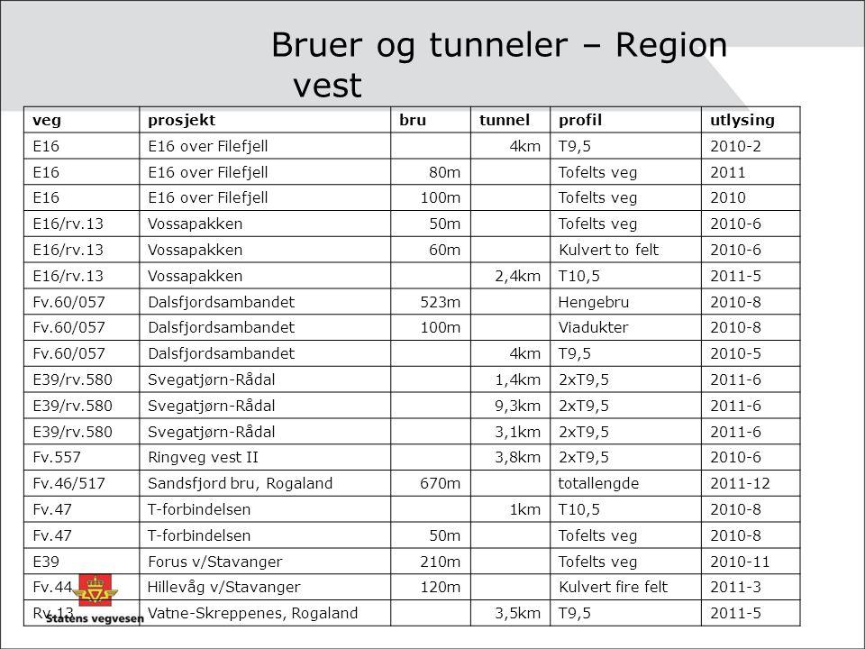 Bruer og tunneler – Region vest vegprosjektbrutunnelprofilutlysing E16E16 over Filefjell4kmT9,52010-2 E16E16 over Filefjell80mTofelts veg2011 E16E16 o