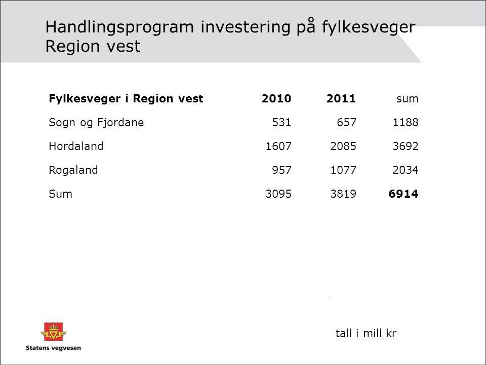 Handlingsprogram investering på riks- og fylkesveger i Region vest 20102011sum Riksveger196024154375 Fylkesveger309538196914 Sum5055623411290 AktiviteterVegBruTunnel Fordeling i 201030%22%48% tall i mill kr
