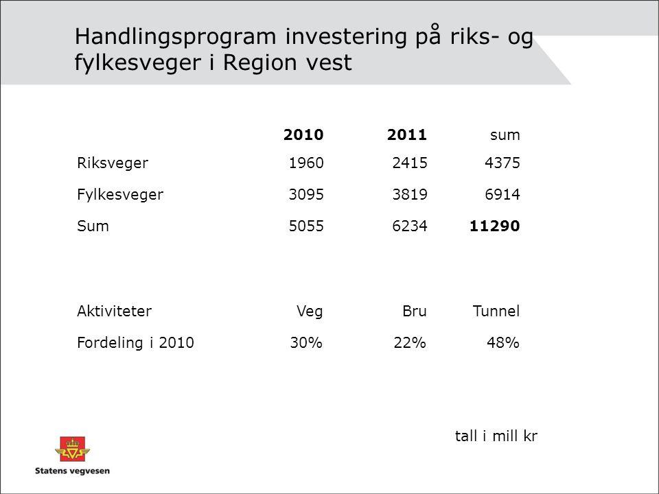 Handlingsprogram investering på riks- og fylkesveger i Region vest 20102011sum Riksveger196024154375 Fylkesveger309538196914 Sum5055623411290 Aktivite