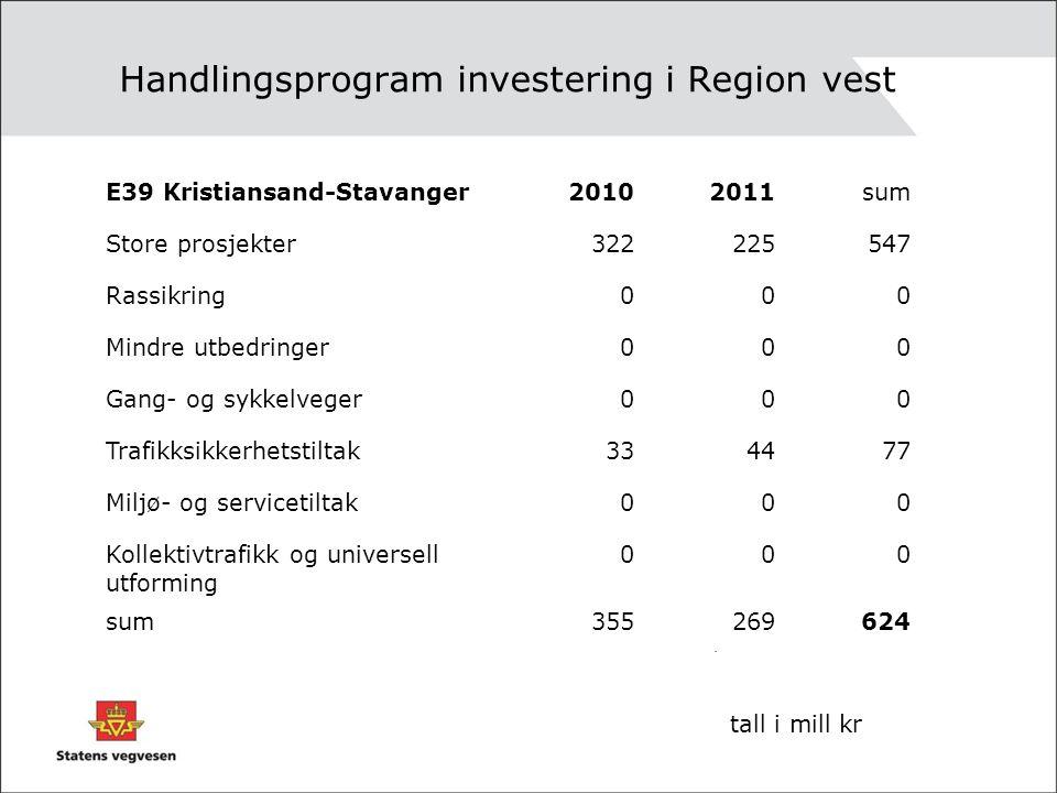 Handlingsprogram investering i Region vest. E39 Kristiansand-Stavanger20102011sum Store prosjekter322225547 Rassikring000 Mindre utbedringer000 Gang-