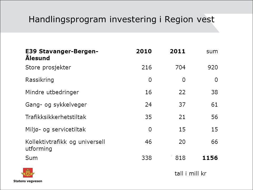 Handlingsprogram investering i Region vest. E39 Stavanger-Bergen- Ålesund 20102011sum Store prosjekter216704920 Rassikring000 Mindre utbedringer162238