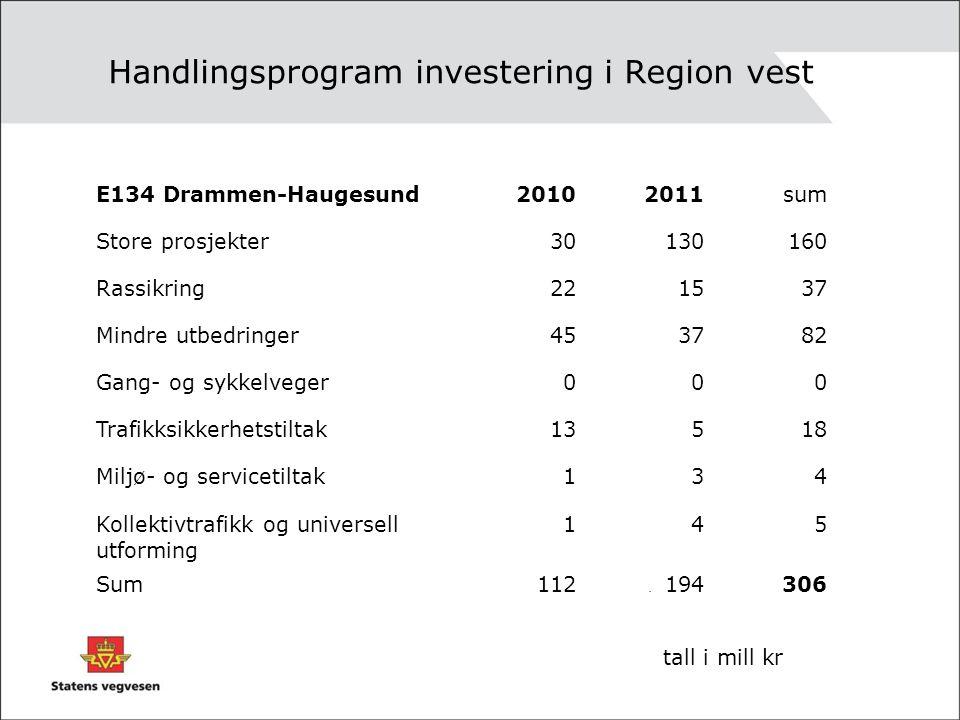 Handlingsprogram investering i Region vest. E134 Drammen-Haugesund20102011sum Store prosjekter30130160 Rassikring221537 Mindre utbedringer453782 Gang-