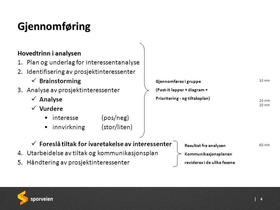 | Gjennomføring Hovedtrinn i analysen 1.Plan og underlag for interessentanalyse 2.Identifisering av prosjektinteressenter  Brainstorming 3.Analyse av prosjektinteressenter  Analyse  Vurdere •interesse (pos/neg) •innvirkning (stor/liten)  Foreslå tiltak for ivaretakelse av interessenter 4.Utarbeidelse av tiltak og kommunikasjonsplan 5.Håndtering av prosjektinteressenter Gjennomføres i gruppe (Post-it lapper + diagram + Prioritering - og tiltaksplan) 10 min 20 min 60 min 20 min 4 Resultat fra analysen Kommunikasjonsplanen revideres i de ulike fasene