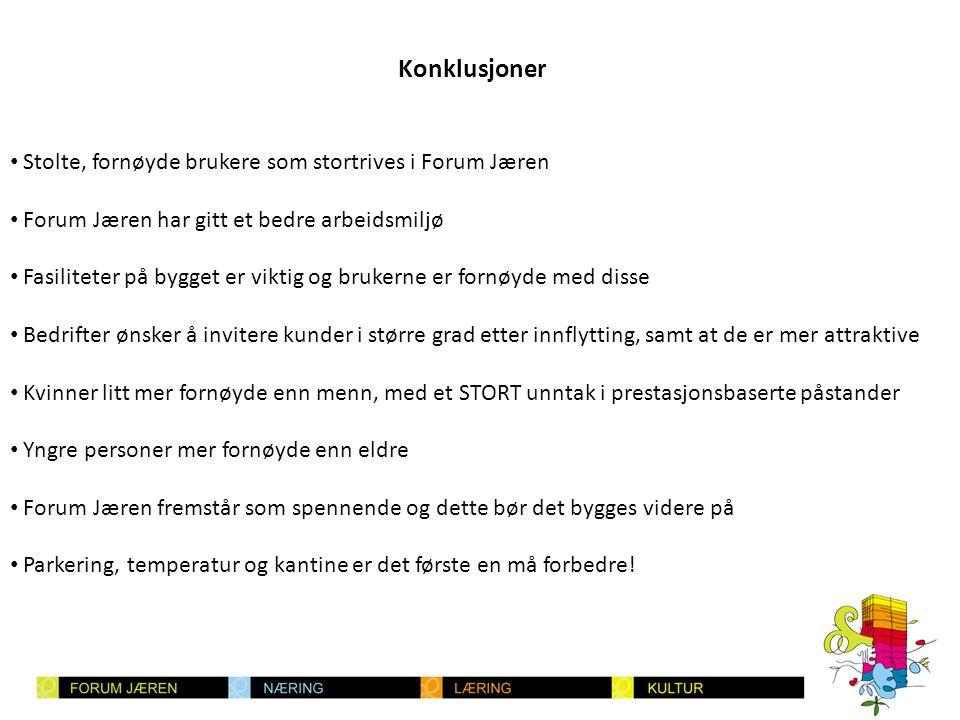 • Stolte, fornøyde brukere som stortrives i Forum Jæren • Forum Jæren har gitt et bedre arbeidsmiljø • Fasiliteter på bygget er viktig og brukerne er