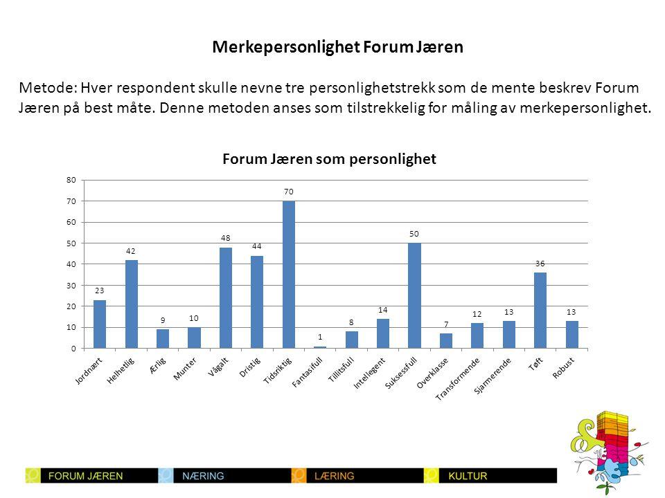 Merkepersonlighet Forum Jæren • Oppriktig (jordnær, ærlig, helhetlig) - Kodak, Fjordland, Tine • Spennende (vågalt, dristig, tidsriktig, fantasifull) - Pepsi, Porsche, Moods of Norway • Kompetent (tillitsfull, intelligent, suksessfull) - IBM, HP, Dagens Næringsliv • Sofistikert (overklasse, sjarmerende, transformerende) - Mercedes, Lexus • Robust (tøft, robust) - Levi's, Marlboro, Nike Strategisk betydning av resultatene - Dyrk spenningsmomentet - Heng med i tiden.