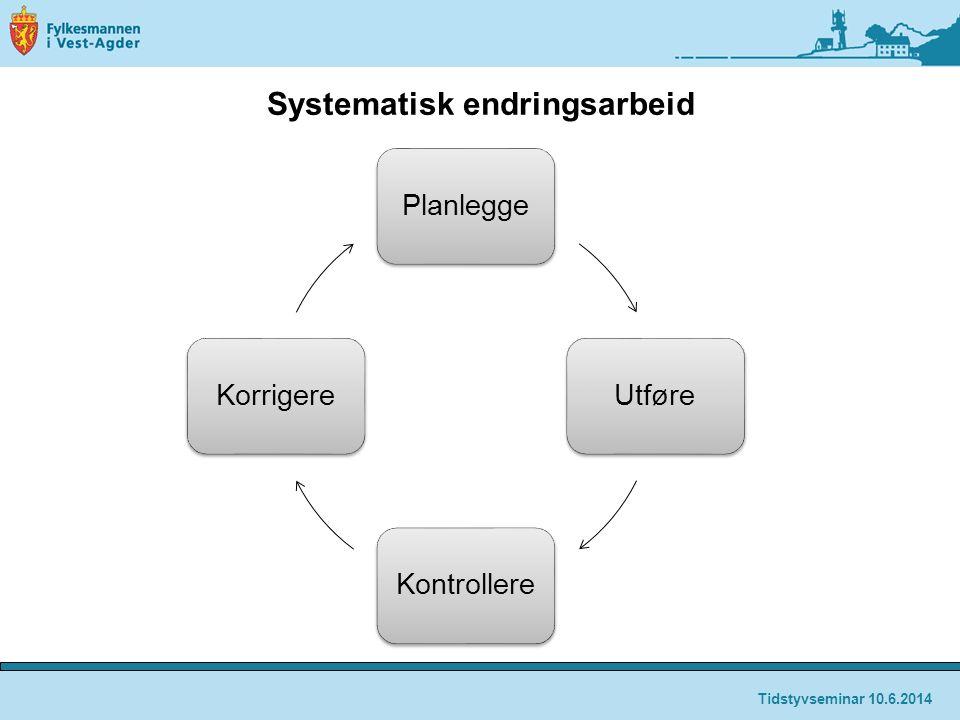 Systematisk endringsarbeid PlanleggeUtføreKontrollereKorrigere Tidstyvseminar 10.6.2014