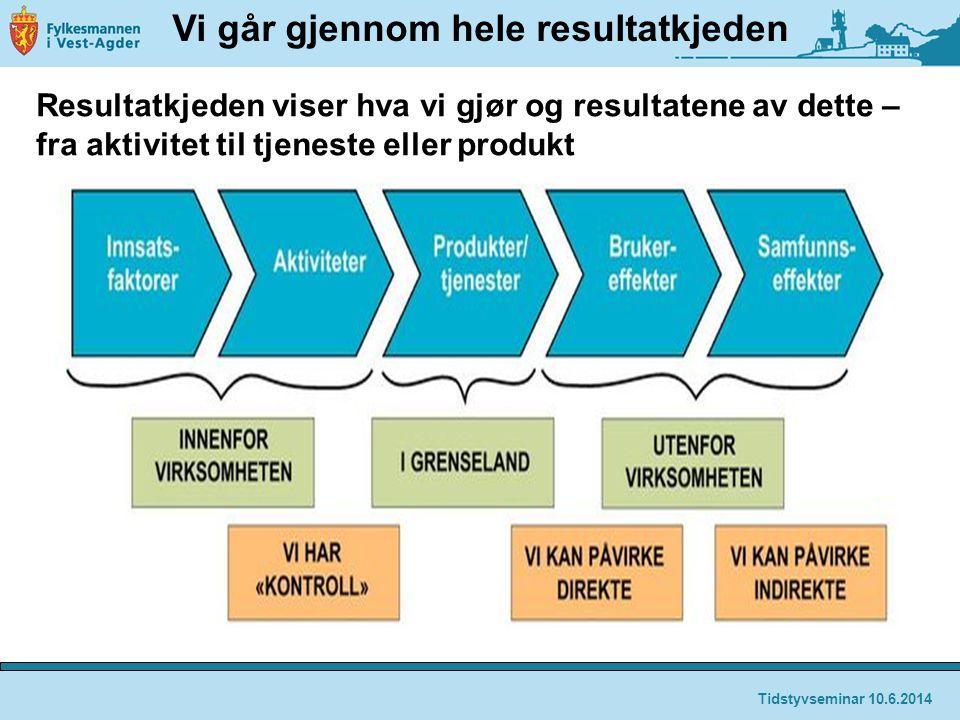Vi går gjennom hele resultatkjeden Resultatkjeden viser hva vi gjør og resultatene av dette – fra aktivitet til tjeneste eller produkt Tidstyvseminar 10.6.2014