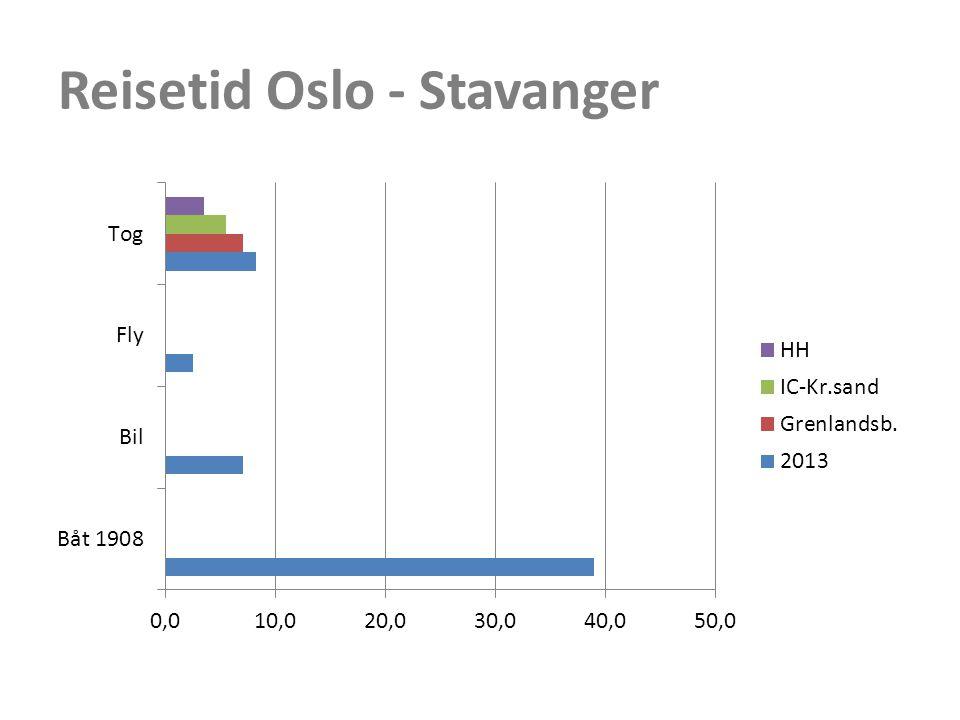 Reisetid Oslo - Stavanger