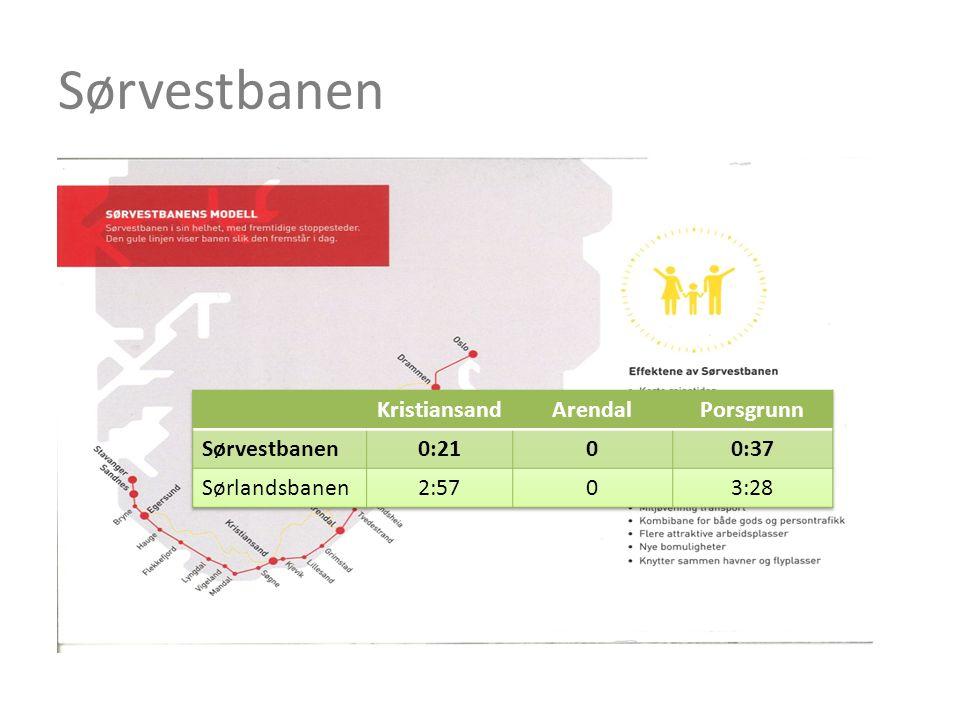 For Sørvestbanen finnes det planer • Høyhastighetsutredningen anbefaler at Sørvestbanen bygges først p.g.a.