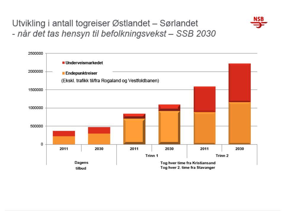 Utfordringer • Befolkningsøkning – Nye tall fra SSB, 1 million på 16 år – Stavanger og Oslo størst vekst – Høy vekst i Agder og Vestfold – Mer effektiv transport vil bli etterspurt • Næringsutvikling – avstandskostnader – Et næringsliv med høyt kompetanseinnhold krever reduserte avstandskostnader – Utdanningsinstitusjoner, helse og offentlig virksomhet krever større samarbeid • Klima – Jernbanens rolle i fremtidens klimaløsninger – Større fokus på klimavennlige løsninger – Økte kostnader for forurensende utslipp fra fly og biltrafikk • Finansiering – Forutsigbar finansiering – Samfunnsøkonomiske beregninger – Hvilke ekstra kostnader vil vi få ved å ikke bygge Sørvestbanen.