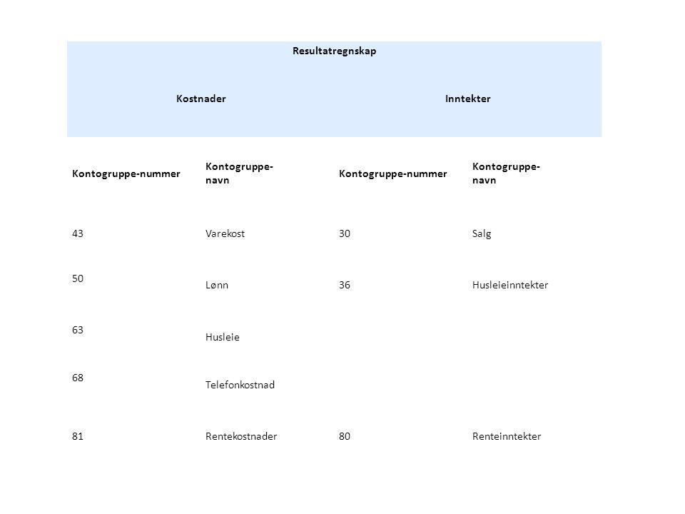 Resultatregnskap KostnaderInntekter Kontogruppe-nummer Kontogruppe- navn Kontogruppe-nummer Kontogruppe- navn 43Varekost30Salg 50 Lønn36Husleieinntekter 63 Husleie 68 Telefonkostnad 81Rentekostnader80Renteinntekter