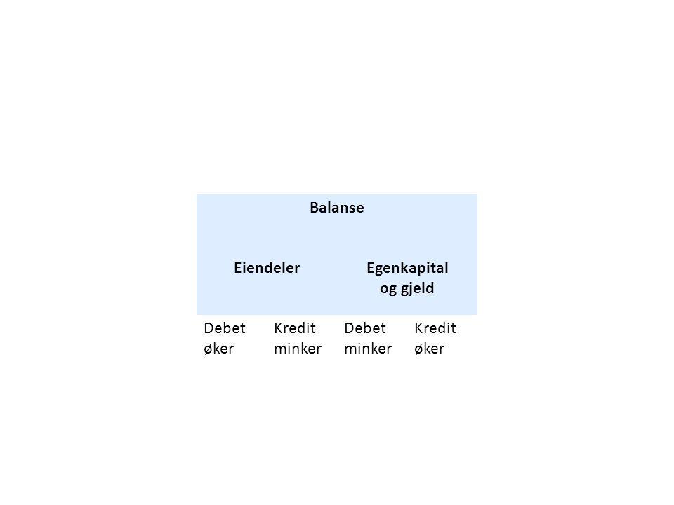 Balanse EiendelerEgenkapital og gjeld Debet øker Kredit minker Debet minker Kredit øker