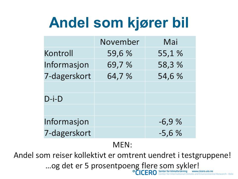 Andel som kjører bil NovemberMai Kontroll59,6 %55,1 % Informasjon69,7 %58,3 % 7-dagerskort64,7 %54,6 % D-i-D Informasjon-6,9 % 7-dagerskort-5,6 % MEN: