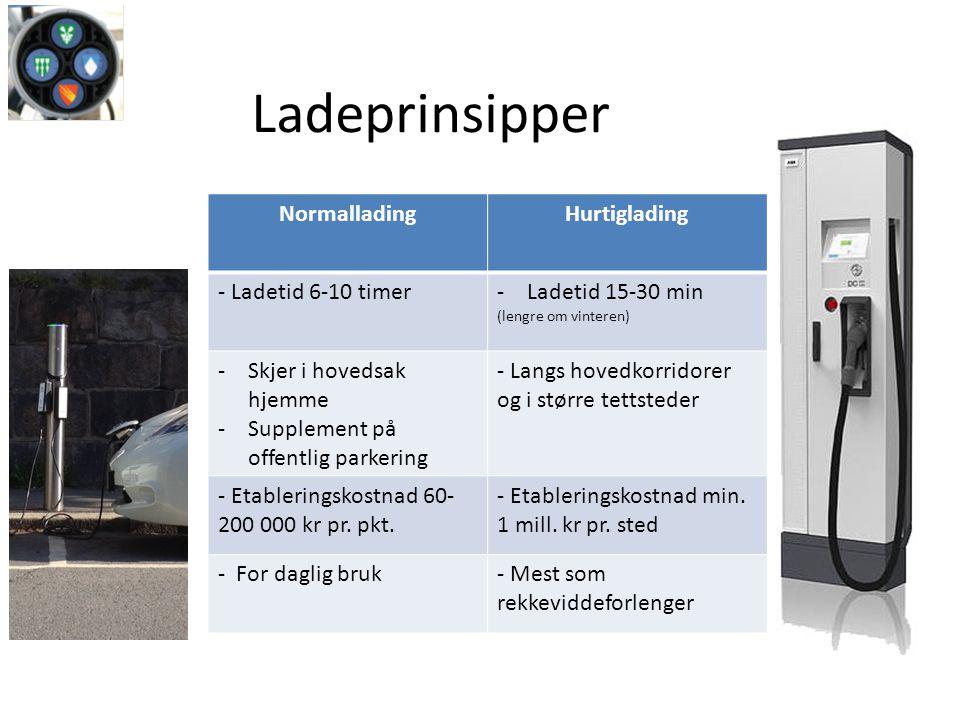 NormalladingHurtiglading - Ladetid 6-10 timer-Ladetid 15-30 min (lengre om vinteren) -Skjer i hovedsak hjemme -Supplement på offentlig parkering - Langs hovedkorridorer og i større tettsteder - Etableringskostnad 60- 200 000 kr pr.