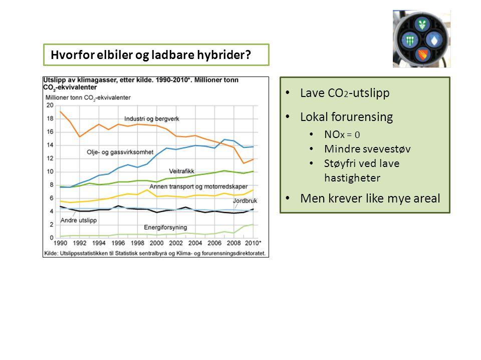 • Lave CO 2 -utslipp • Lokal forurensing • NO x = 0 • Mindre svevestøv • Støyfri ved lave hastigheter • Men krever like mye areal Hvorfor elbiler og ladbare hybrider