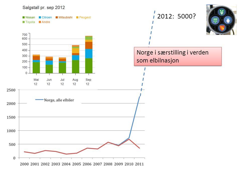 Registrerte elbiler pr. år. 2012: 5000 Norge i særstilling i verden som elbilnasjon