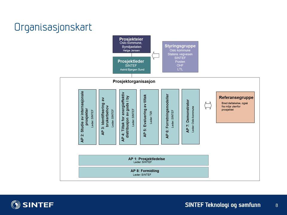 SINTEF Teknologi og samfunn 9 Sammenheng mellom arbeidspakkene
