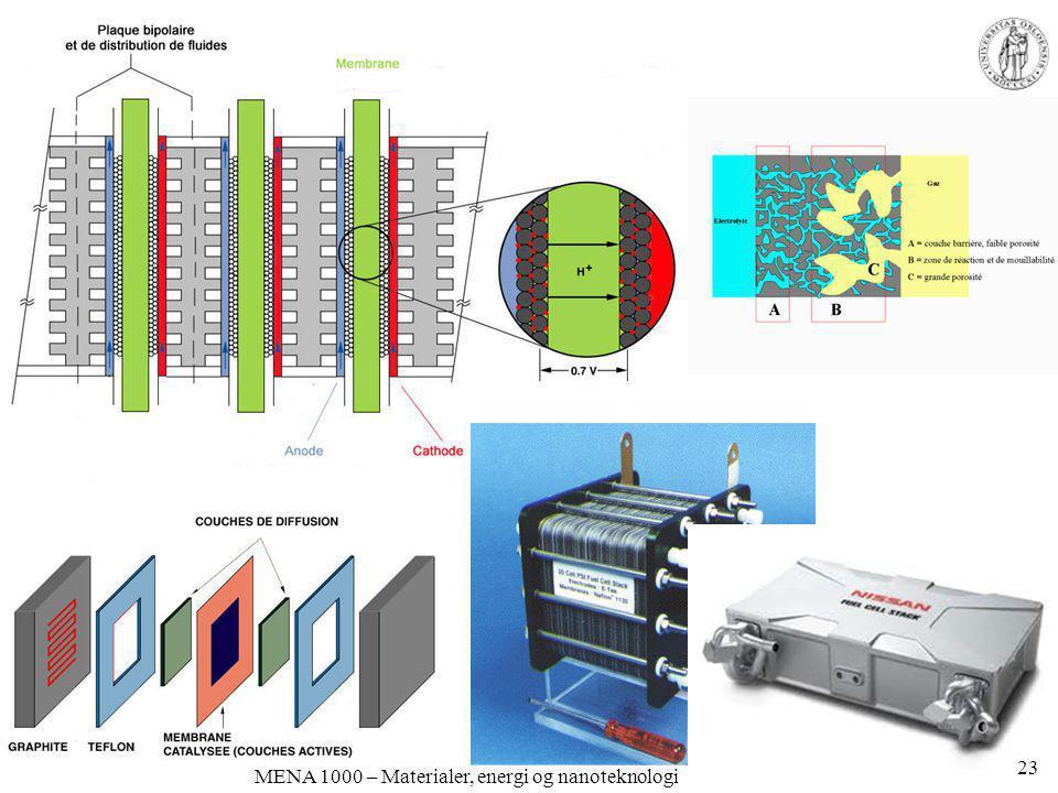 MENA 1000 – Materialer, energi og nanoteknologi 23