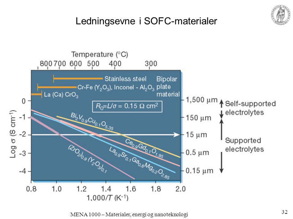 MENA 1000 – Materialer, energi og nanoteknologi Ledningsevne i SOFC-materialer 32