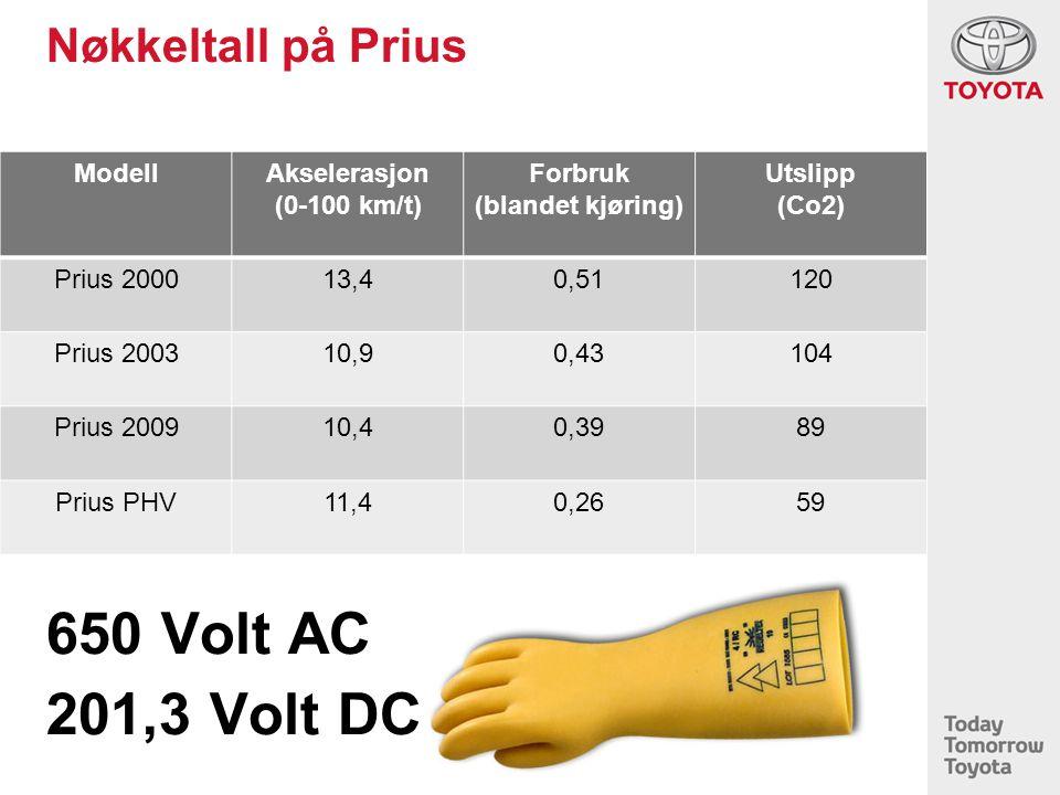 Nøkkeltall på Prius ModellAkselerasjon (0-100 km/t) Forbruk (blandet kjøring) Utslipp (Co2) Prius 200013,40,51120 Prius 200310,90,43104 Prius 200910,40,3989 Prius PHV11,40,2659 650 Volt AC 201,3 Volt DC