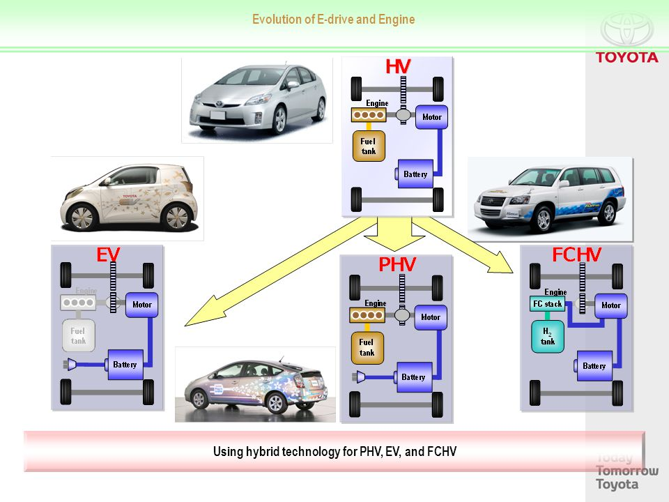 Using hybrid technology for PHV, EV, and FCHV Evolution of E-drive and Engine