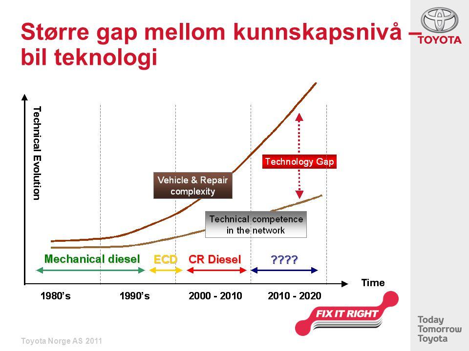 Større gap mellom kunnskapsnivå – bil teknologi Toyota Norge AS 2011