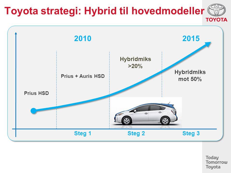 Toyota strategi: Hybrid til hovedmodeller 2010 2015 Steg 1 Prius + Auris HSD Steg 2 Hybridmiks >20% Steg 3 Hybridmiks mot 50% Prius HSD