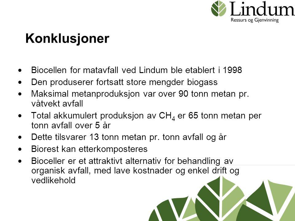 Konklusjoner  Biocellen for matavfall ved Lindum ble etablert i 1998  Den produserer fortsatt store mengder biogass  Maksimal metanproduksjon var over 90 tonn metan pr.