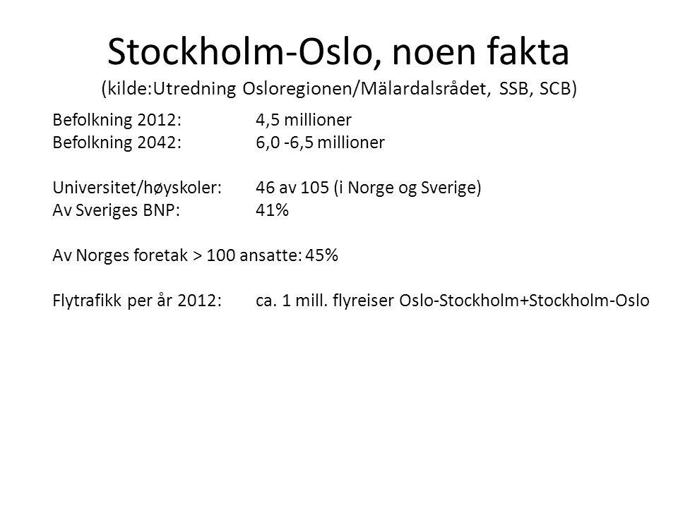 Stockholm-Oslo, noen fakta (kilde:Utredning Osloregionen/Mälardalsrådet, SSB, SCB) Befolkning 2012: 4,5 millioner Befolkning 2042:6,0 -6,5 millioner U