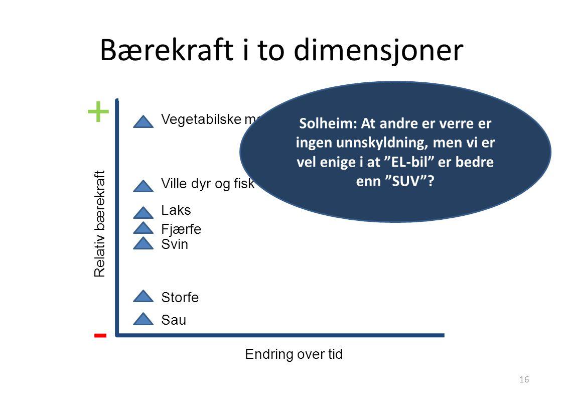 Bærekraft i to dimensjoner Relativ bærekraft Endring over tid + - Vegetabilske matvarer Ville dyr og fisk Laks Fjærfe Svin Storfe Sau Solheim: At andr