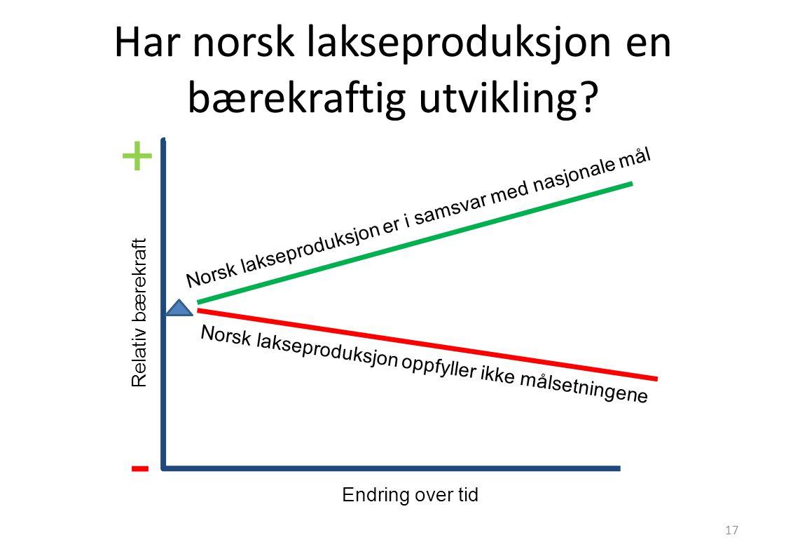 Har norsk lakseproduksjon en bærekraftig utvikling? Relativ bærekraft Endring over tid + - Norsk lakseproduksjon er i samsvar med nasjonale mål Norsk