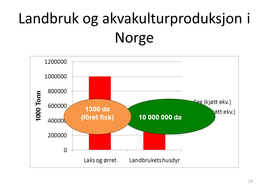 Landbruk og akvakulturproduksjon i Norge 10 000 000 da 1300 da (fôret fisk) 18