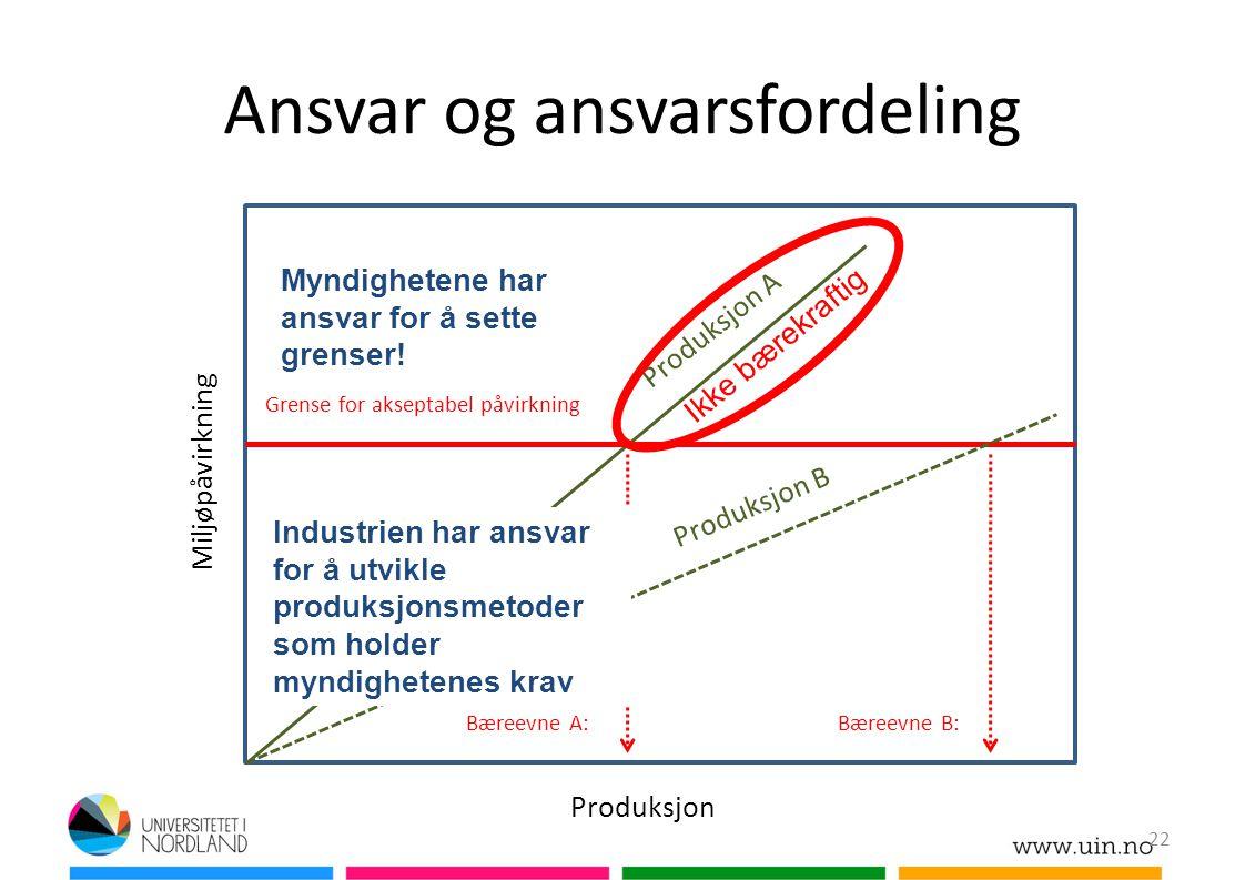 Ansvar og ansvarsfordeling Produksjon Miljøpåvirkning Grense for akseptabel påvirkning Bæreevne A:Bæreevne B: Produksjon A Produksjon B Ikke bærekraft