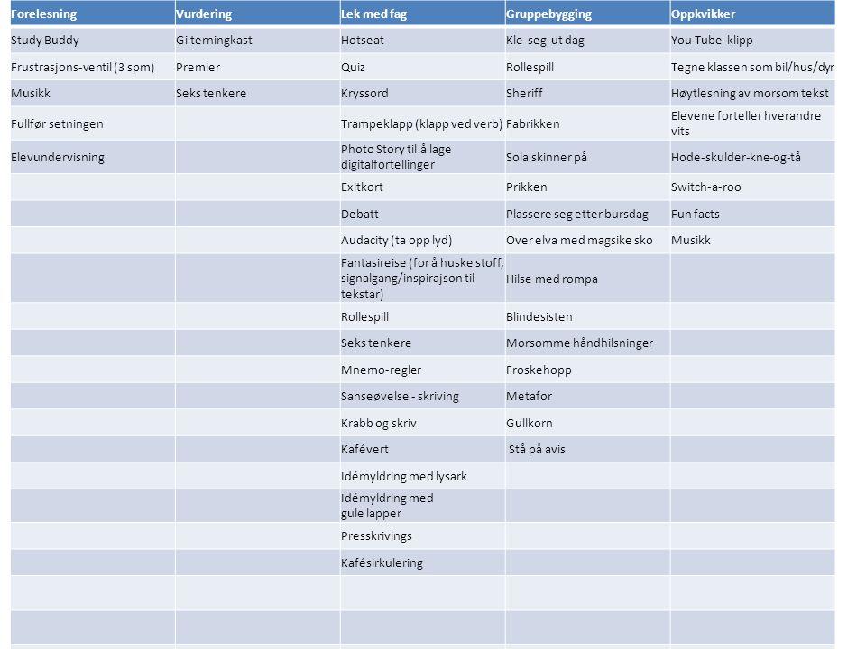 ForelesningVurderingLek med fagGruppebyggingOppkvikker Study BuddyGi terningkastHotseatKle-seg-ut dagYou Tube-klipp Frustrasjons-ventil (3 spm)Premier