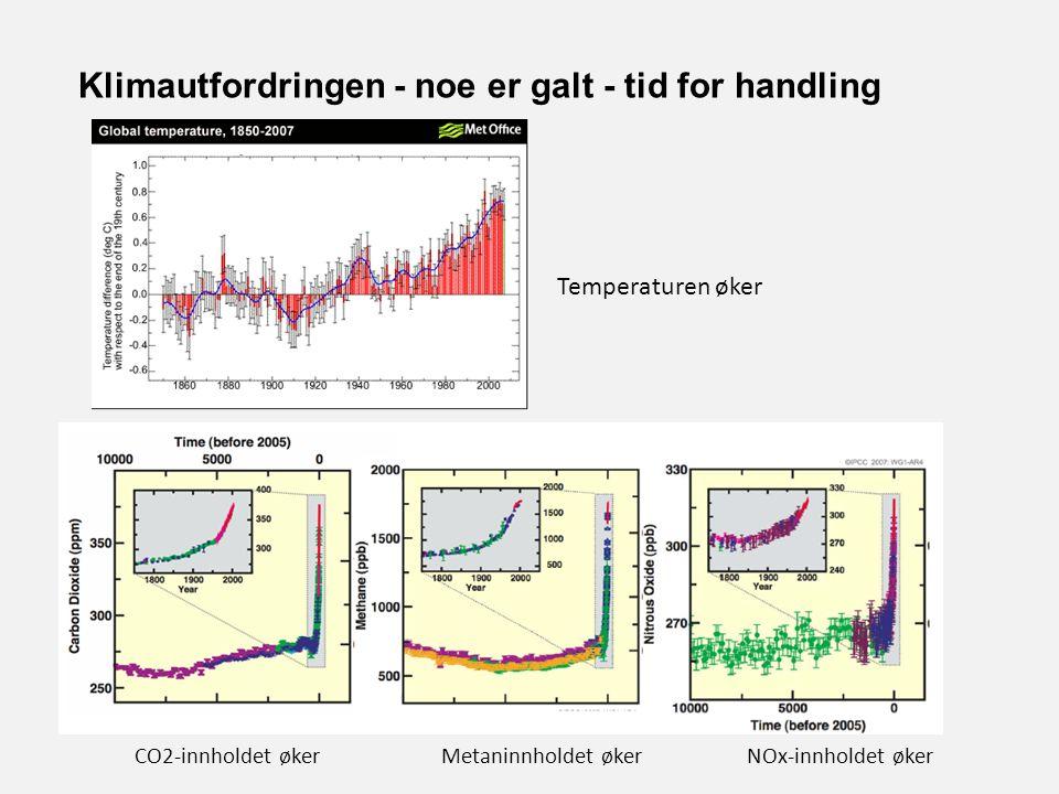Klimautfordringen - noe er galt - tid for handling Temperaturen øker CO2-innholdet økerMetaninnholdet økerNOx-innholdet øker