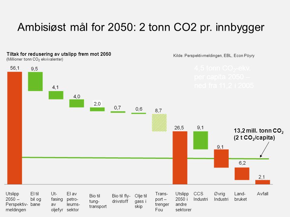Ambisiøst mål for 2050: 2 tonn CO2 pr. innbygger 4,5 tonn CO 2 -ekv. per capita 2050 – ned fra 11,2 i 2005 Tiltak for redusering av utslipp frem mot 2