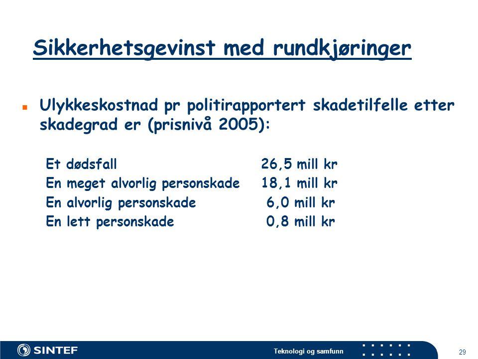 Teknologi og samfunn 29  Ulykkeskostnad pr politirapportert skadetilfelle etter skadegrad er (prisnivå 2005): Et dødsfall26,5 mill kr En meget alvorl