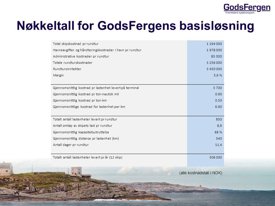 Nøkkeltall for GodsFergens basisløsning (alle kostnadstall i NOK) : Total skipskostnad pr rundtur 1 194 000 Havneavgifter og håndteringskostnader i ha