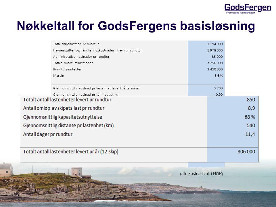 Nøkkeltall for GodsFergens basisløsning (alle kostnadstall i NOK) : Total skipskostnad pr rundtur 1 194 000 Havneavgifter og håndteringskostnader i havn pr rundtur1 978 000 Administrative kostnader pr rundtur85 000 Totale rundturskostnader3 256 000 Rundtursinntekter3 450 000 Margin5,6 % Gjennomsnittlig kostnad pr lastenhet levert på terminal3 700 Gjennomsnittlig kostnad pr ton-nautisk mil 0.90 Gjennomsnittlig kostnad pr ton-km 0.50 Gjennomsnittlige kostnad for lastenhet per km 6.90 Totalt antall lastenheter levert pr rundtur 850 Antall omløp av skipets last pr rundtur 8,9 Gjennomsnittlig kapasitetsutnyttelse 68 % Gjennomsnittlig distanse pr lastenhet (km) 540 Antall dager pr rundtur 11,4 Totalt antall lastenheter levert pr år (12 skip) 306 000