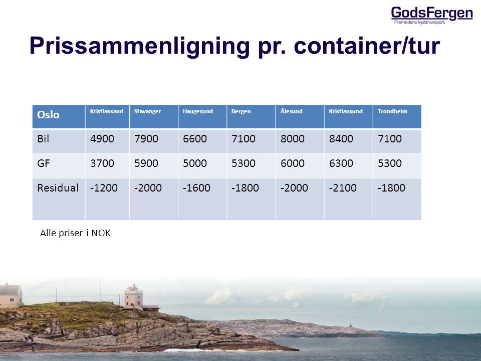 Prissammenligning pr. container/tur Oslo KristiansandStavangerHaugesundBergenÅlesundKristiansundTrondheim Bil4900790066007100800084007100 GF3700590050