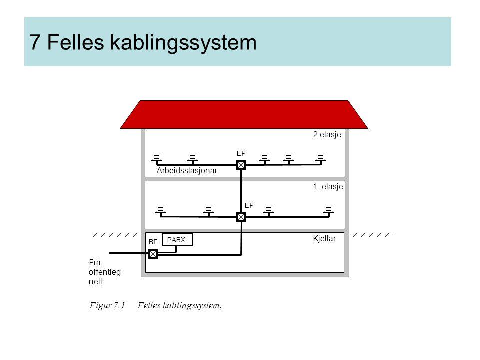 7 Felles kablingssystem EF BF Kjellar 1. etasje 2.etasje Arbeidsstasjonar PABX Frå offentleg nett Figur 7.1 Felles kablingssystem.