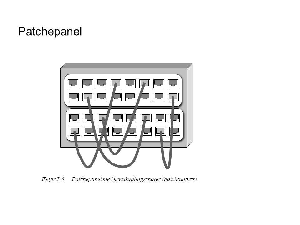 Patchepanel Figur 7.6Patchepanel med krysskoplingssnorer (patchesnorer).