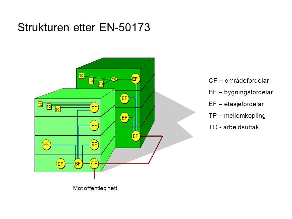 Strukturen etter EN-50173 OF – områdefordelar BF – bygningsfordelar EF – etasjefordelar TP – mellomkopling TO - arbeidsuttak Mot offentleg nett