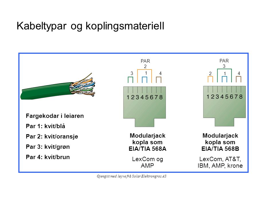Kabeltypar og koplingsmateriell Modularjack kopla som EIA/TIA 568A LexCom og AMP Modularjack kopla som EIA/TIA 568B LexCom, AT&T, IBM, AMP, krone Farg